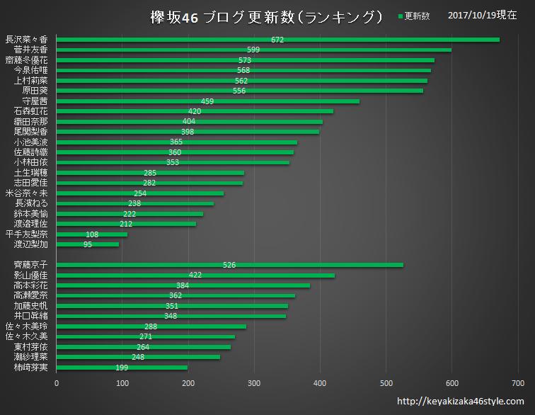欅坂46 ブログ更新回数ランキング 2017年10月19日現在